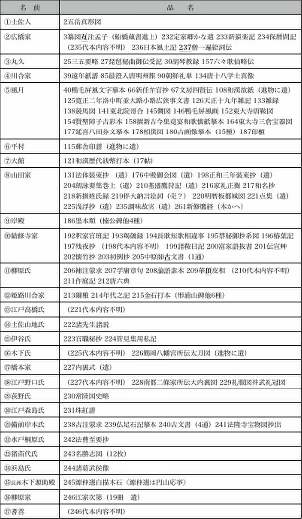 5-1 藤貞幹と佐々木竹苞楼 付図1a